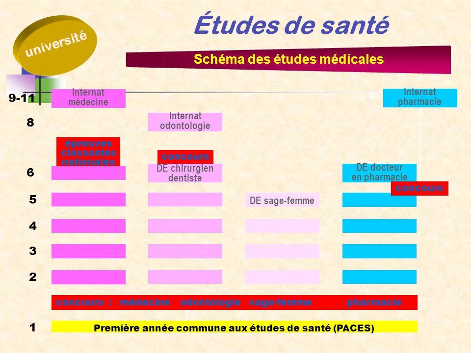 9-11 1 2 6 5 4 3 8 Études de santé université Schéma des études médicales Première année commune aux études de santé (PACES) concours :médecineodontol