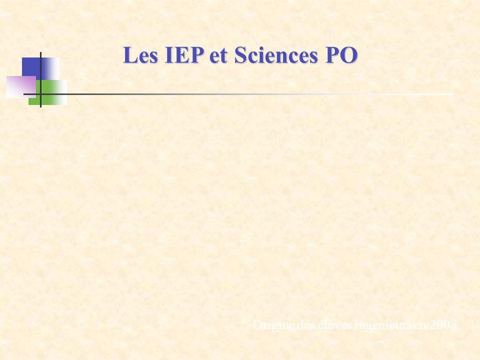Les IEP et Sciences PO Origine des élèves ingénieurs en 2008