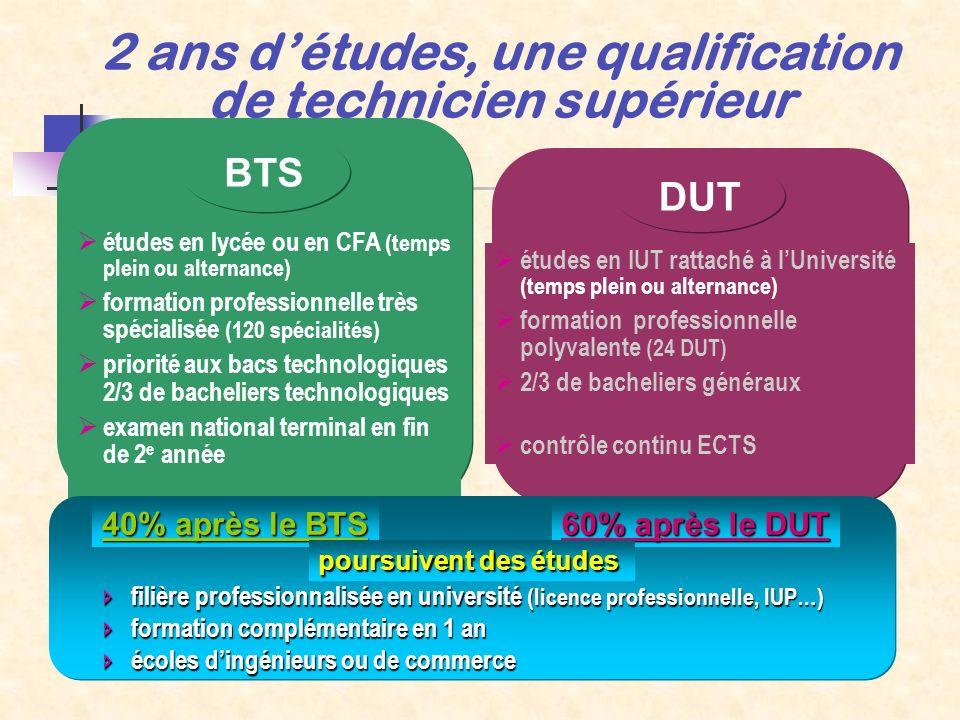 études en lycée ou en CFA (temps plein ou alternance) formation professionnelle très spécialisée (120 spécialités) priorité aux bacs technologiques 2/