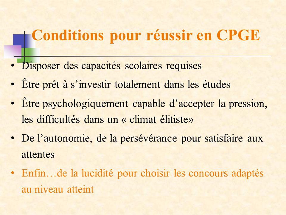 Conditions pour réussir en CPGE Disposer des capacités scolaires requises Être prêt à sinvestir totalement dans les études Être psychologiquement capa