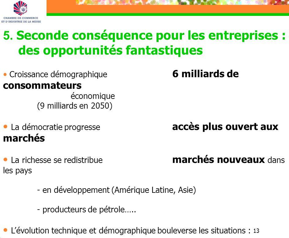 13 5. Seconde conséquence pour les entreprises : des opportunités fantastiques Croissance démographique 6 milliards de consommateurs économique (9 mil