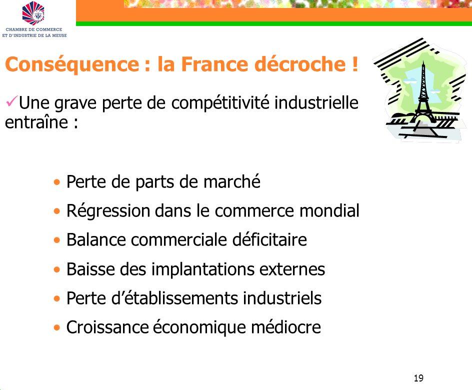 19 Conséquence : la France décroche ! Une grave perte de compétitivité industrielle entraîne : Perte de parts de marché Régression dans le commerce mo