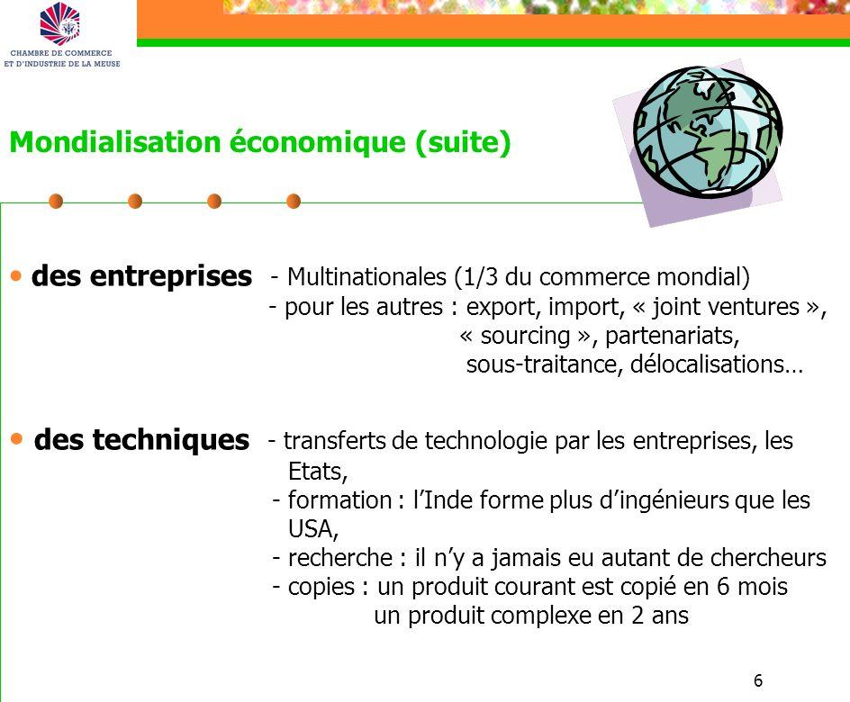 6 Mondialisation économique (suite) des entreprises - Multinationales (1/3 du commerce mondial) - pour les autres : export, import, « joint ventures », « sourcing », partenariats, sous-traitance, délocalisations… des techniques - transferts de technologie par les entreprises, les Etats, - formation : lInde forme plus dingénieurs que les USA, - recherche : il ny a jamais eu autant de chercheurs - copies : un produit courant est copié en 6 mois un produit complexe en 2 ans
