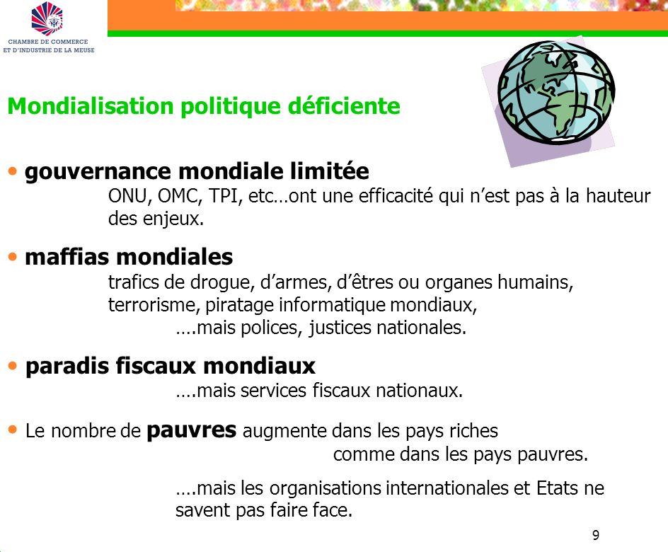 9 Mondialisation politique déficiente gouvernance mondiale limitée ONU, OMC, TPI, etc…ont une efficacité qui nest pas à la hauteur des enjeux.