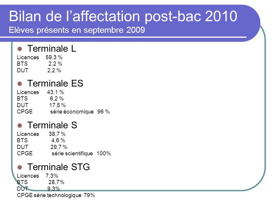 Bilan de laffectation post-bac 2010 Elèves présents en septembre 2009 Terminale L Licences 59,3 % BTS 2,2 % DUT 2,2 % Terminale ES Licences 43,1 % BTS
