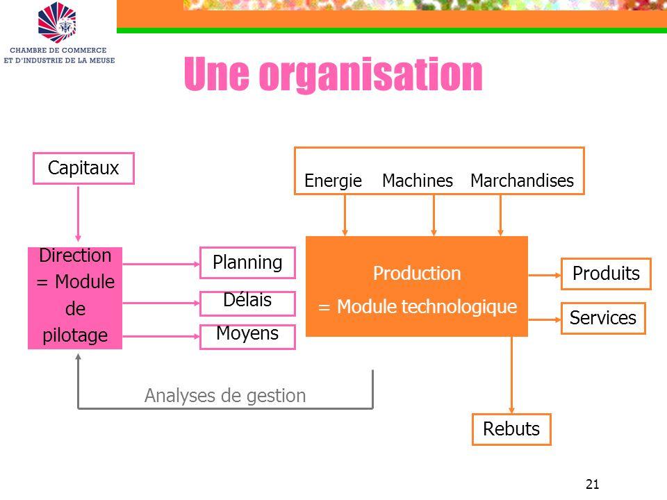 21 ENTREES Energie Machines Marchandises Production = Module technologique Planning Moyens Direction = Module de pilotage Délais Capitaux Services Pro