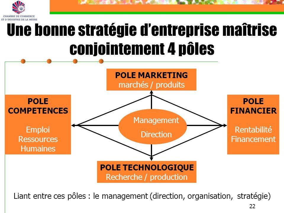 22 Une bonne stratégie dentreprise maîtrise conjointement 4 pôles POLE MARKETING marchés / produits POLE TECHNOLOGIQUE Recherche / production POLE FIN