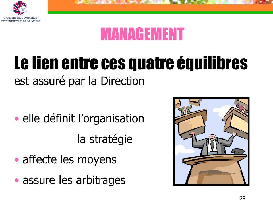 29 MANAGEMENT Le lien entre ces quatre équilibres est assuré par la Direction elle définit lorganisation la stratégie affecte les moyens assure les ar