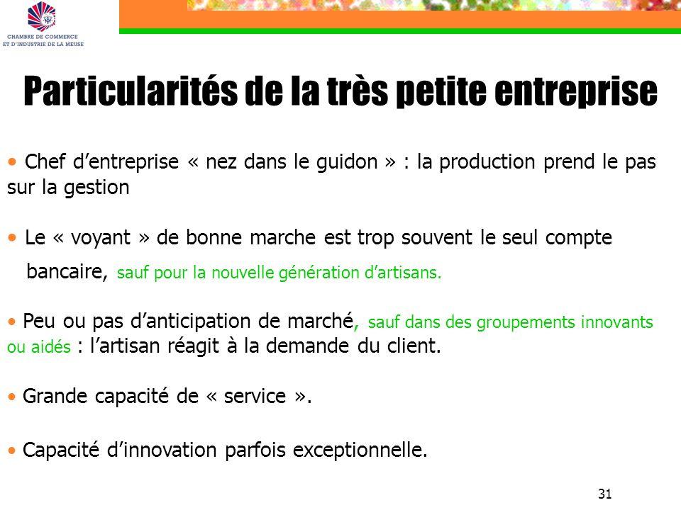 31 Particularités de la très petite entreprise Chef dentreprise « nez dans le guidon » : la production prend le pas sur la gestion Le « voyant » de bo