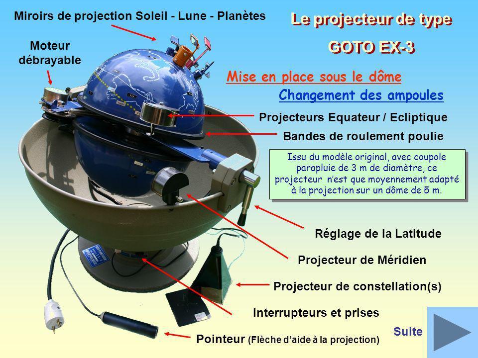 Mise en position du projecteur sous le dôme Équateur horizontal Direction de létoile polaire (Polaris) Limage de cette étoile doit être placée au zénith, en positionnant le projecteur au centre du dôme gonflable.