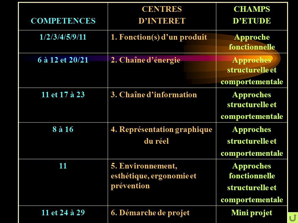 FORMALISATION ECRITE Par le biais du compte rendu de chaque groupe Au travers des activités du T.P.