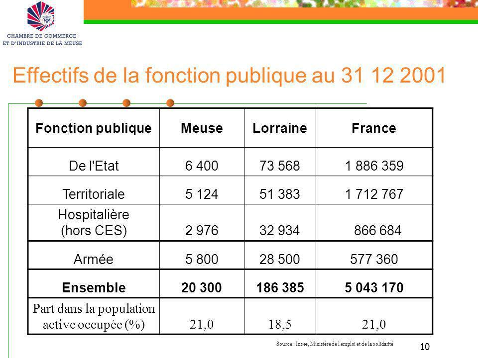 10 Effectifs de la fonction publique au 31 12 2001 Source : Insee, Ministère de l'emploi et de la solidarité Fonction publiqueMeuseLorraineFrance De l