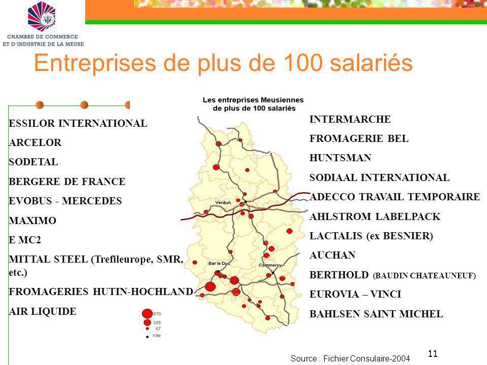 11 Entreprises de plus de 100 salariés Source : Fichier Consulaire-2004 ESSILOR INTERNATIONAL ARCELOR SODETAL BERGERE DE FRANCE EVOBUS - MERCEDES MAXI