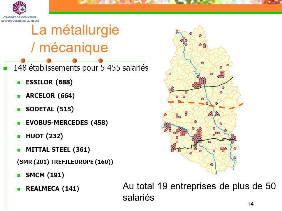 14 La métallurgie / mécanique 148 établissements pour 5 455 salariés ESSILOR (688) ARCELOR (664) SODETAL (515) EVOBUS-MERCEDES (458) HUOT (232) MITTAL