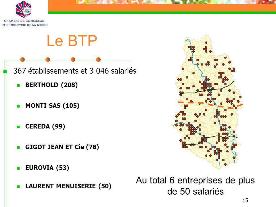 15 Le BTP 367 établissements et 3 046 salariés BERTHOLD (208) MONTI SAS (105) CEREDA (99) GIGOT JEAN ET Cie (78) EUROVIA (53) LAURENT MENUISERIE (50)