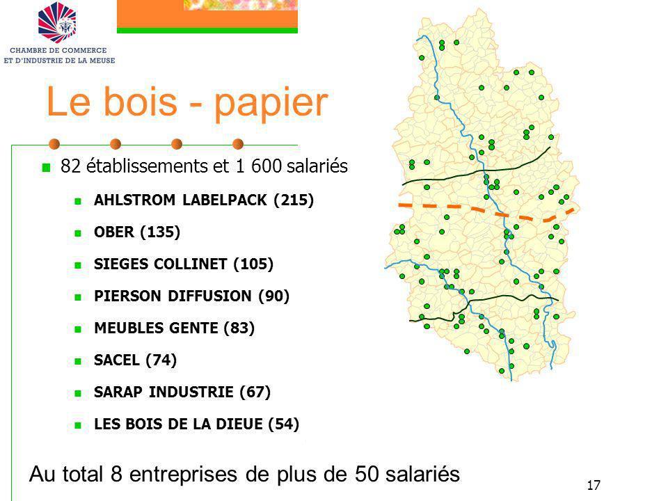 17 Le bois - papier 82 établissements et 1 600 salariés AHLSTROM LABELPACK (215) OBER (135) SIEGES COLLINET (105) PIERSON DIFFUSION (90) MEUBLES GENTE
