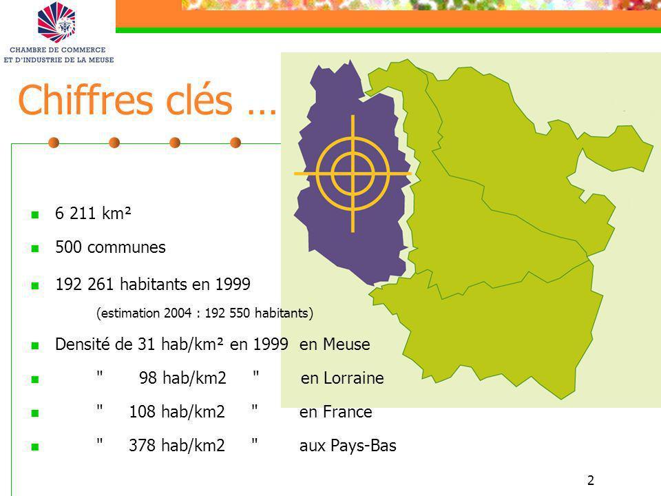 2 Chiffres clés … 6 211 km² 500 communes 192 261 habitants en 1999 (estimation 2004 : 192 550 habitants) Densité de 31 hab/km² en 1999 en Meuse
