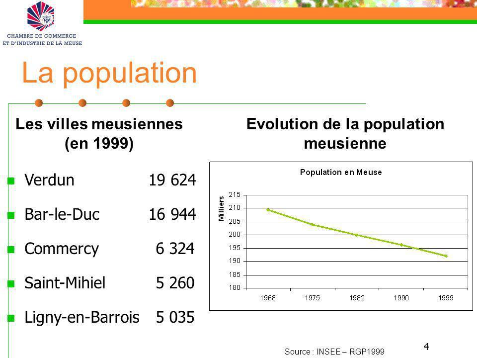 4 La population Verdun 19 624 Bar-le-Duc 16 944 Commercy6 324 Saint-Mihiel 5 260 Ligny-en-Barrois 5 035 Source : INSEE – RGP1999 Evolution de la popul