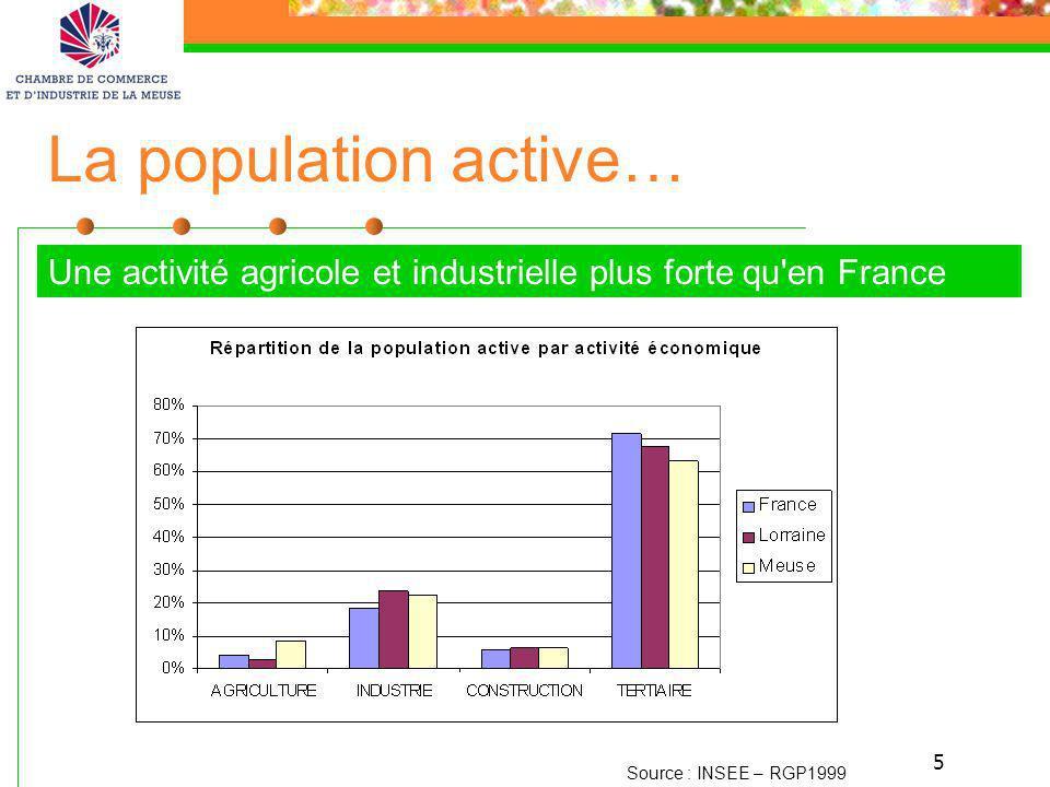 5 La population active… Une activité agricole et industrielle plus forte qu'en France Source : INSEE – RGP1999