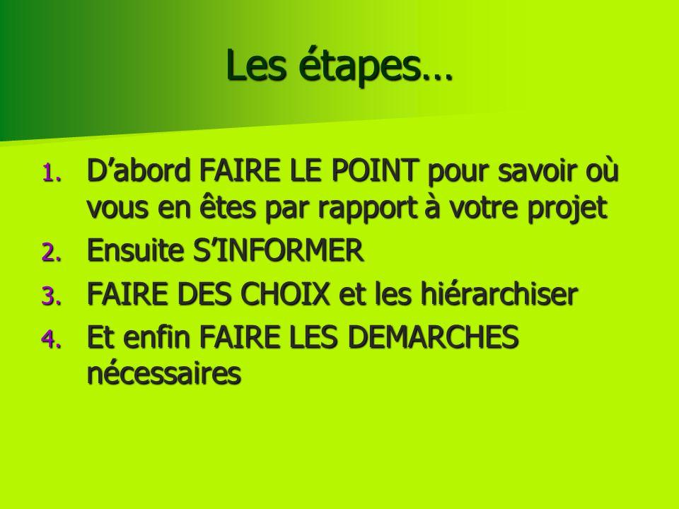 Les étapes… 1. Dabord FAIRE LE POINT pour savoir où vous en êtes par rapport à votre projet 2. Ensuite SINFORMER 3. FAIRE DES CHOIX et les hiérarchise