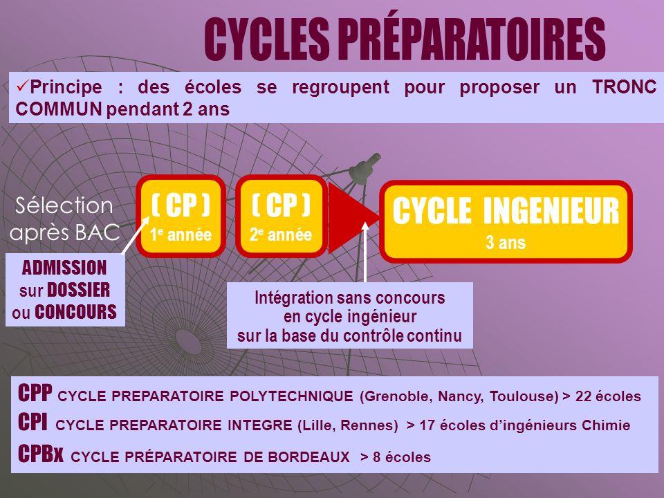 ( CP ) 1 e année CYCLE INGENIEUR 3 ans ( CP ) 2 e année CPP CYCLE PREPARATOIRE POLYTECHNIQUE (Grenoble, Nancy, Toulouse) > 22 écoles CPI CYCLE PREPARATOIRE INTEGRE (Lille, Rennes) > 17 écoles dingénieurs Chimie CPBx CYCLE PRÉPARATOIRE DE BORDEAUX > 8 écoles Sélection après BAC Principe : des écoles se regroupent pour proposer un TRONC COMMUN pendant 2 ans ADMISSION sur DOSSIER ou CONCOURS Intégration sans concours en cycle ingénieur sur la base du contrôle continu