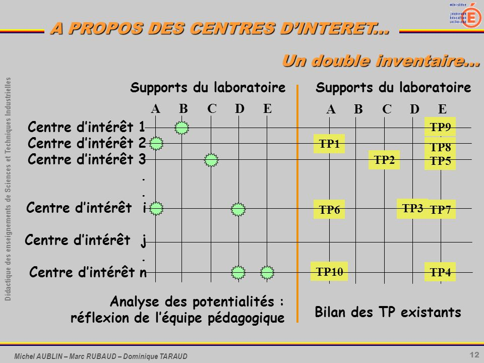 12 Didactique des enseignements de Sciences et Techniques Industrielles A PROPOS DES CENTRES DINTERET...
