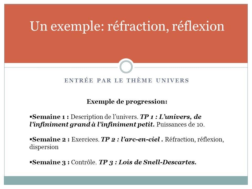 ENTRÉE PAR LE THÈME UNIVERS Un exemple: réfraction, réflexion Exemple de progression: Semaine 1 : Description de lunivers. TP 1 : Lunivers, de linfini