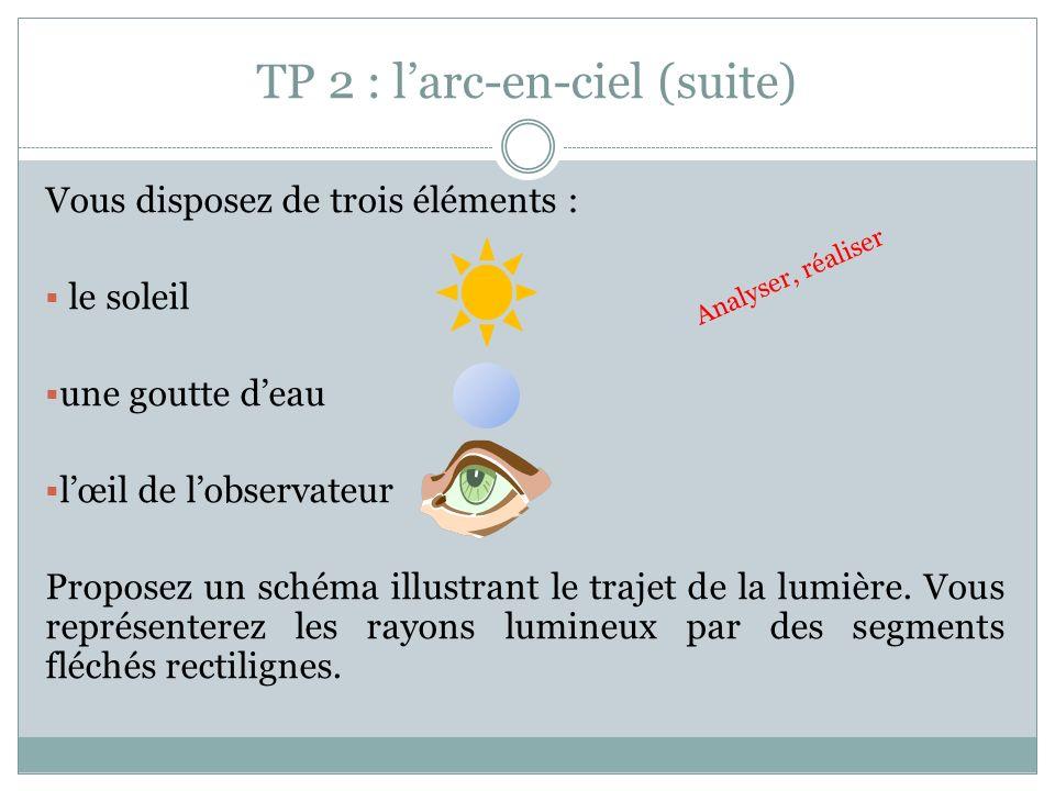 TP 2 : larc-en-ciel (suite) Vous disposez de trois éléments : le soleil une goutte deau lœil de lobservateur Proposez un schéma illustrant le trajet d