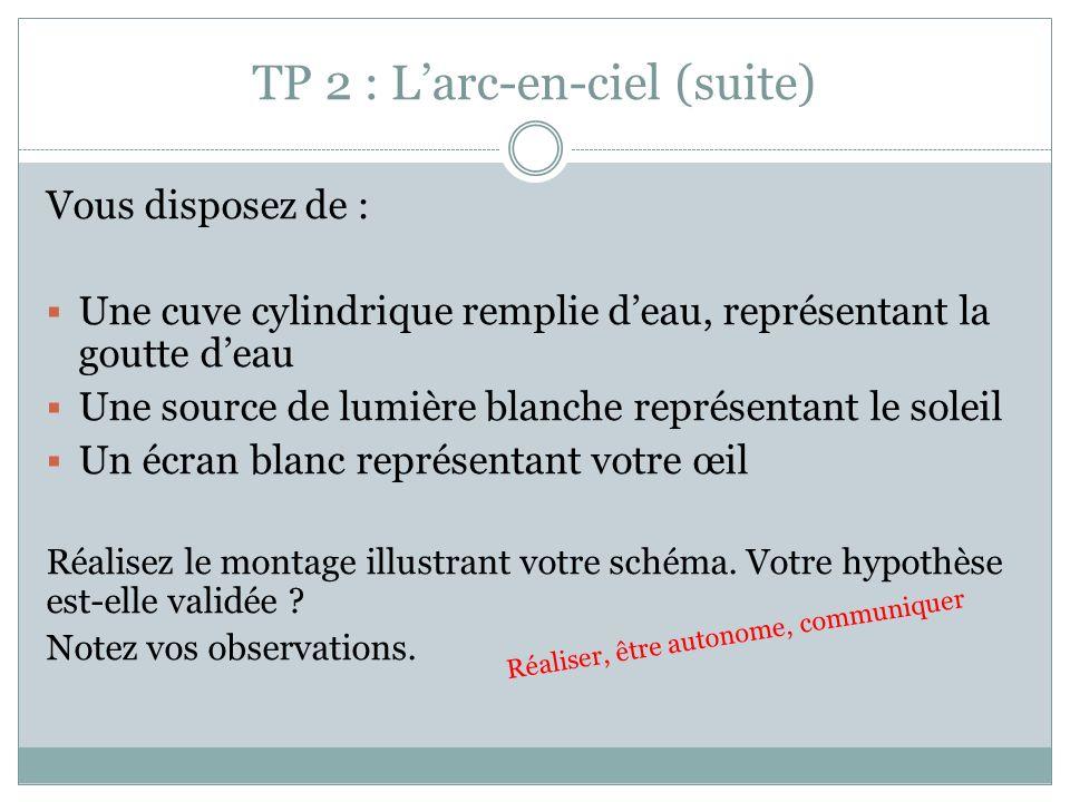 TP 2 : Larc-en-ciel (suite) Vous disposez de : Une cuve cylindrique remplie deau, représentant la goutte deau Une source de lumière blanche représenta