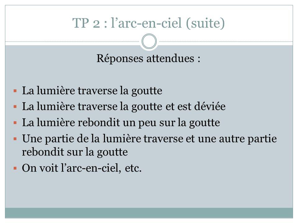TP 2 : larc-en-ciel (suite) Réponses attendues : La lumière traverse la goutte La lumière traverse la goutte et est déviée La lumière rebondit un peu