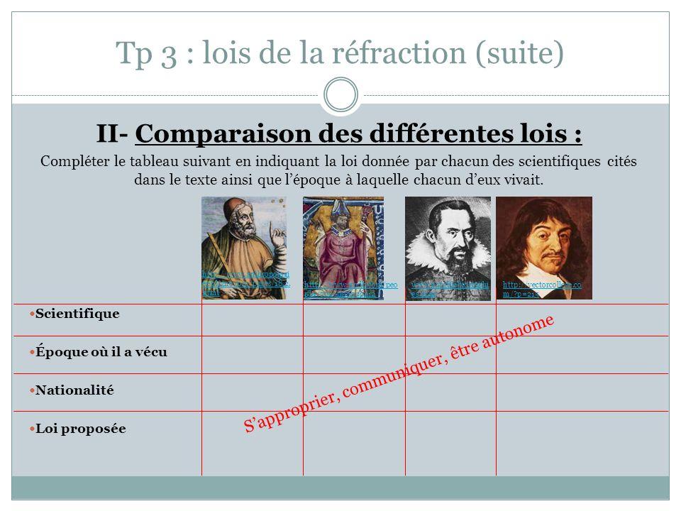 Tp 3 : lois de la réfraction (suite) II- Comparaison des différentes lois : Compléter le tableau suivant en indiquant la loi donnée par chacun des sci
