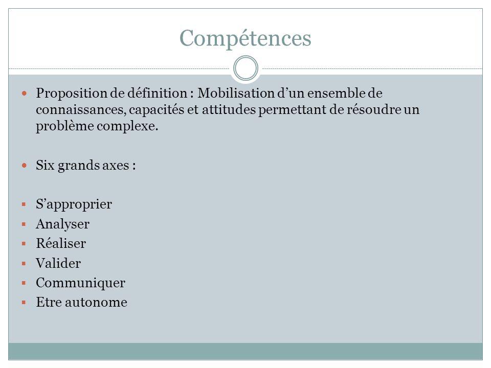 Compétences Proposition de définition : Mobilisation dun ensemble de connaissances, capacités et attitudes permettant de résoudre un problème complexe