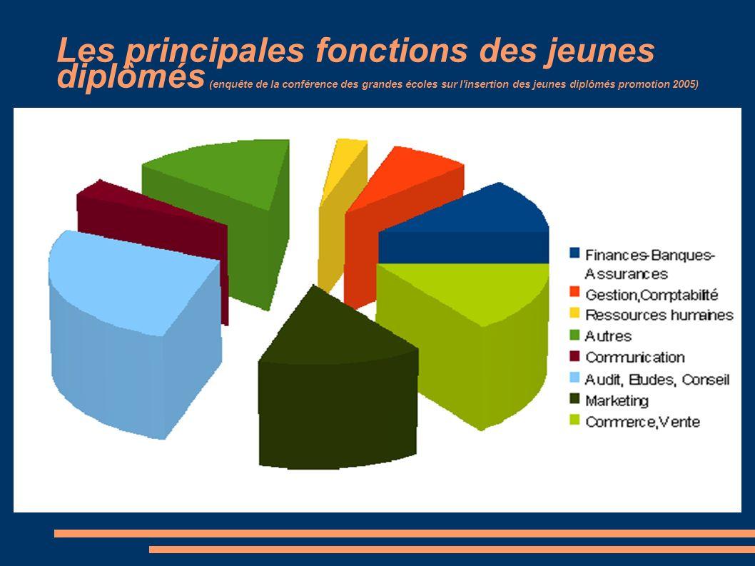 Les principales fonctions des jeunes diplômés (enquête de la conférence des grandes écoles sur l'insertion des jeunes diplômés promotion 2005)