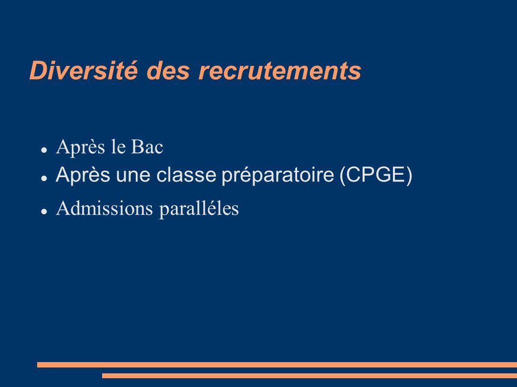 Diversité des recrutements Après le Bac Après une classe préparatoire (CPGE) Admissions paralléles