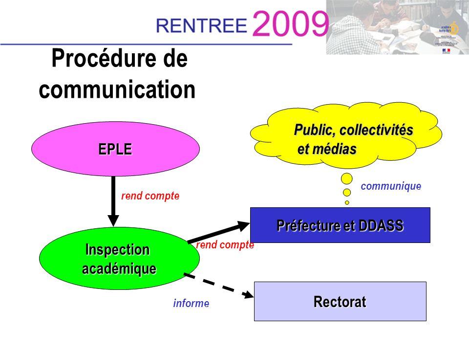 Procédure de communication EPLE Inspectionacadémique Rectorat Préfecture et DDASS Public, collectivités et médias et médias rend compte informe commun
