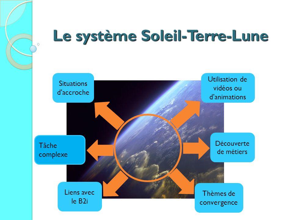 Le système Soleil-Terre-Lune Situations daccroche Utilisation de vidéos ou danimations Découverte de métiers Thèmes de convergence Liens avec le B2i Tâche complexe