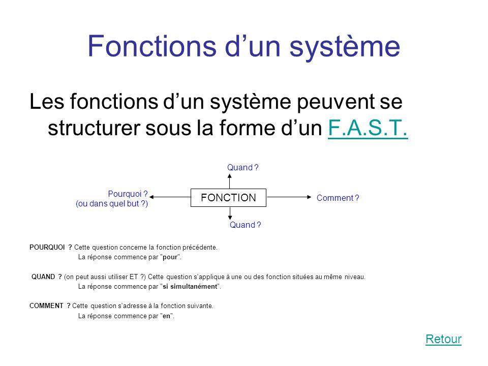 Fonctions dun système Les fonctions dun système peuvent se structurer sous la forme dun F.A.S.T.F.A.S.T. POURQUOI ? Cette question concerne la fonctio