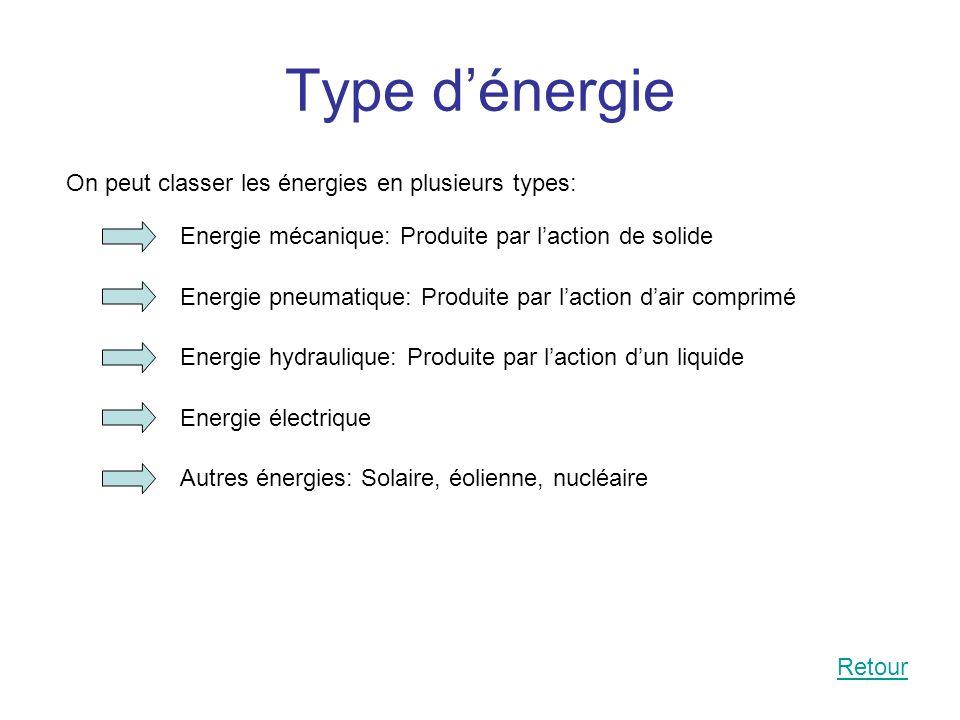 Type dénergie On peut classer les énergies en plusieurs types: Energie mécanique: Produite par laction de solide Energie pneumatique: Produite par lac