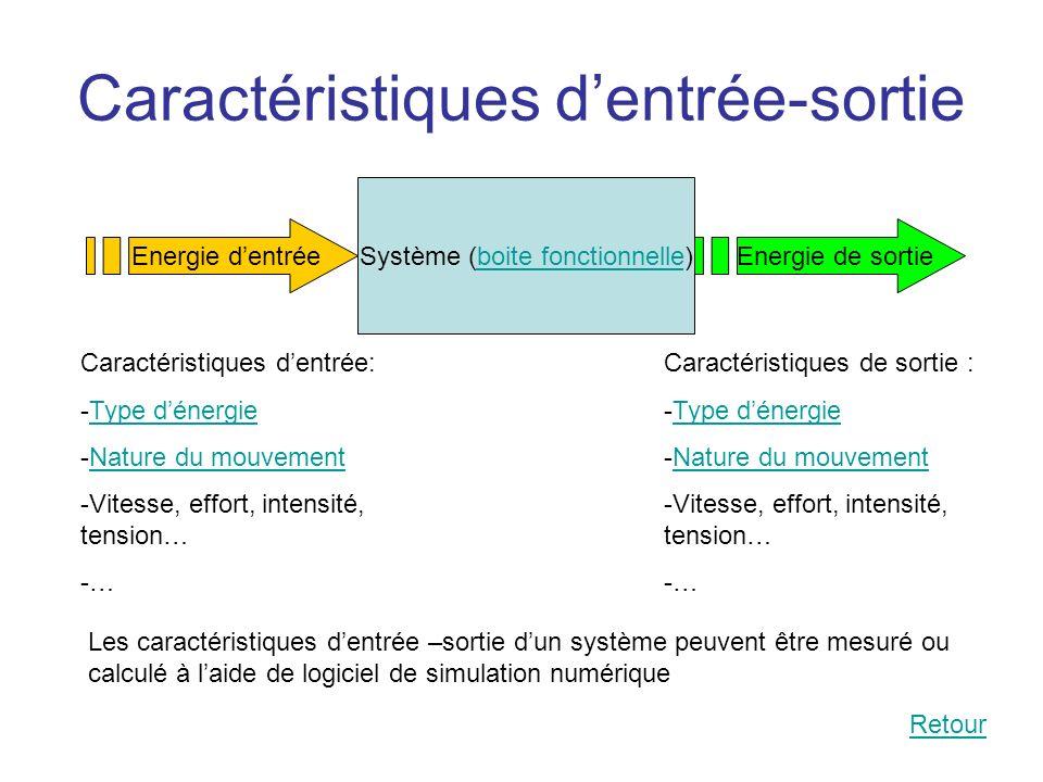 Caractéristiques dentrée-sortie Système (boite fonctionnelle)boite fonctionnelle Energie dentréeEnergie de sortie Caractéristiques dentrée: -Type déne