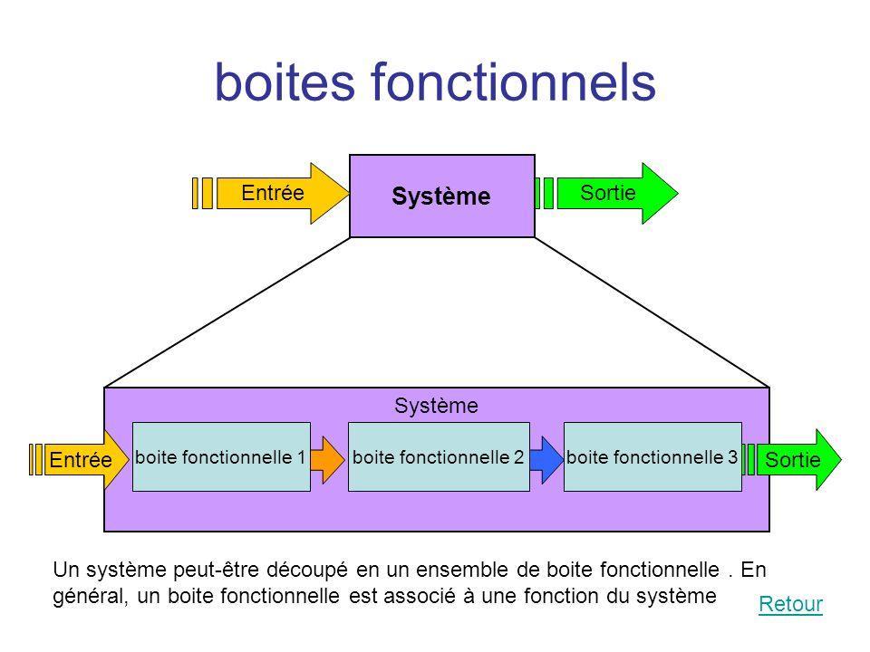 boites fonctionnels Système EntréeSortie Système boite fonctionnelle 1 EntréeSortie boite fonctionnelle 2boite fonctionnelle 3 Un système peut-être dé