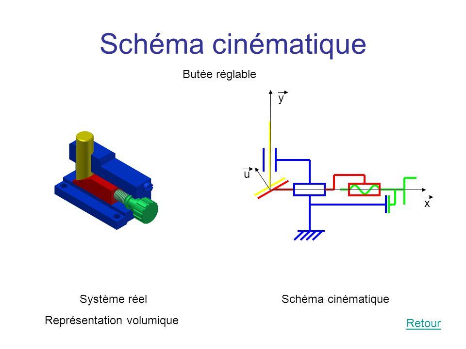 Schéma cinématique Retour Système réel Représentation volumique Butée réglable Schéma cinématique y x u