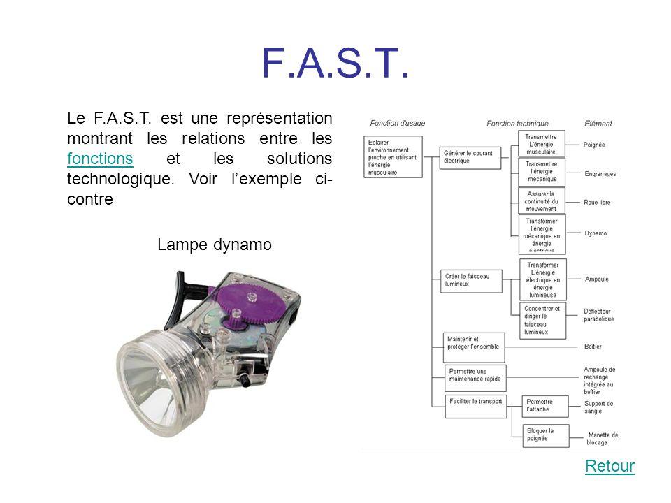 F.A.S.T. Lampe dynamo Le F.A.S.T. est une représentation montrant les relations entre les fonctions et les solutions technologique. Voir lexemple ci-