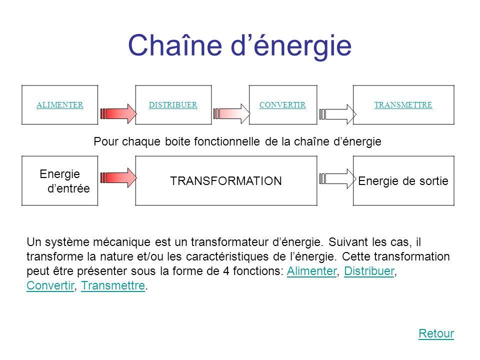 Chaîne dénergie ALIMENTERDISTRIBUERCONVERTIRTRANSMETTRE Energie dentrée TRANSFORMATIONEnergie de sortie Un système mécanique est un transformateur dén