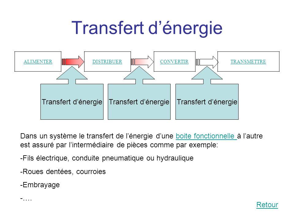 Transfert dénergie ALIMENTERDISTRIBUERCONVERTIRTRANSMETTRE Transfert dénergie Dans un système le transfert de lénergie dune boite fonctionnelle à laut