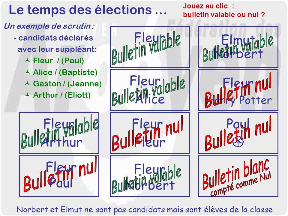 Un exemple de scrutin : - candidats déclarés avec leur suppléant: Fleur / (Paul) Alice / (Baptiste) Gaston / (Jeanne) Arthur / (Eliott) Fleur Arthur F