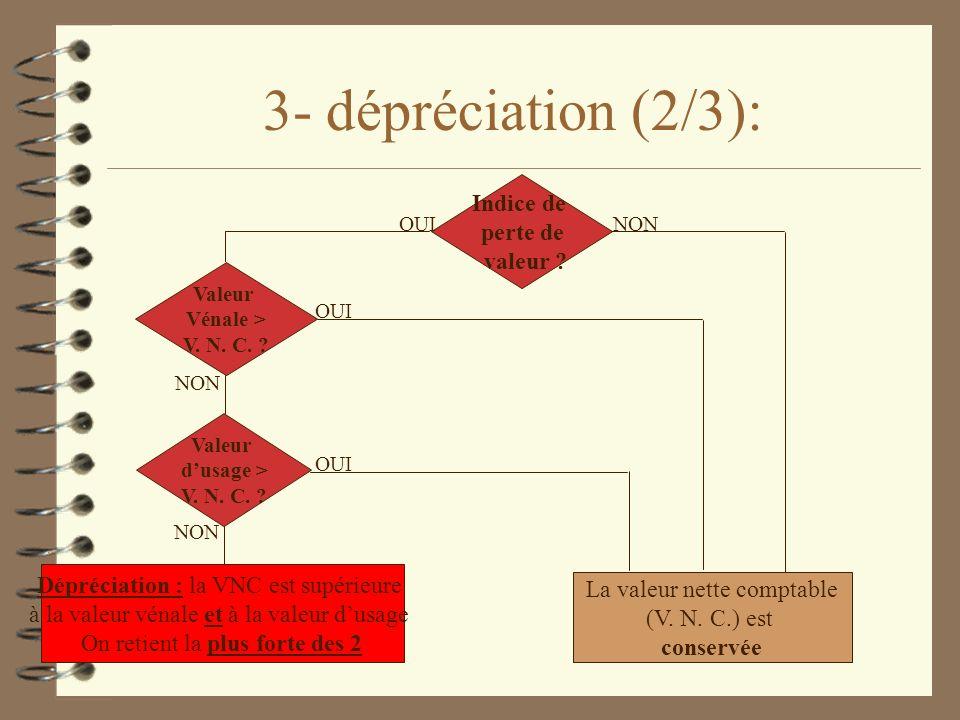 3- dépréciation (2/3): Indice de perte de valeur ? La valeur nette comptable (V. N. C.) est conservée NON Valeur Vénale > V. N. C. ? Valeur dusage > V