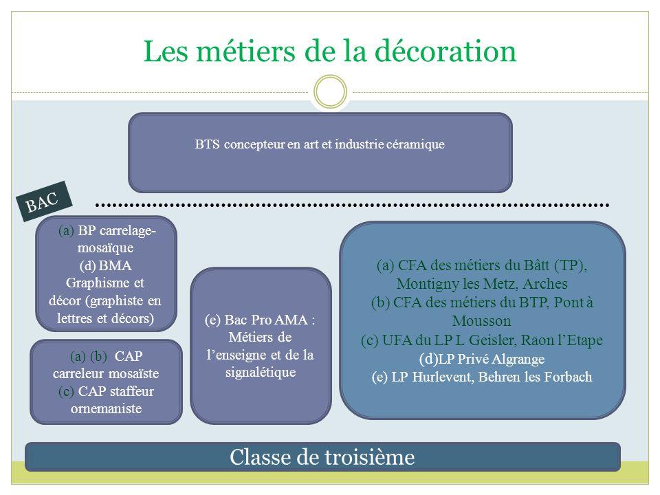 Les métiers de la décoration Classe de troisième (a) (b) CAP carreleur mosaïste (c) CAP staffeur ornemaniste (a) BP carrelage- mosaïque (d) BMA Graphi