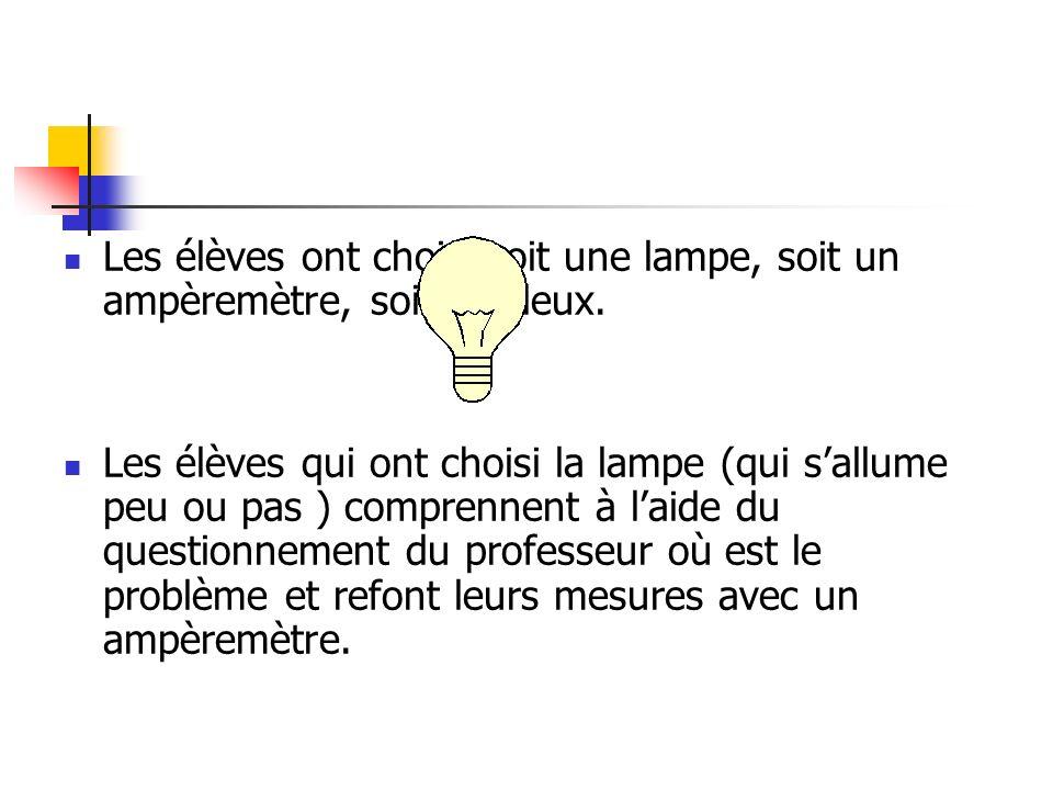 Les élèves ont choisi soit une lampe, soit un ampèremètre, soit les deux. Les élèves qui ont choisi la lampe (qui sallume peu ou pas ) comprennent à l