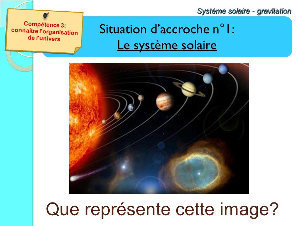 Situation daccroche n°1: Le système solaire Système solaire - gravitation Que représente cette image? Compétence 3: connaître l'organisation de l'univ
