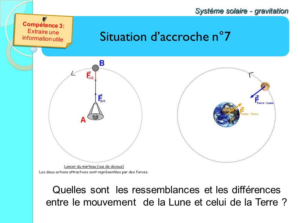 Situation daccroche n°7 Système solaire - gravitation Quelles sont les ressemblances et les différences entre le mouvement de la Lune et celui de la T